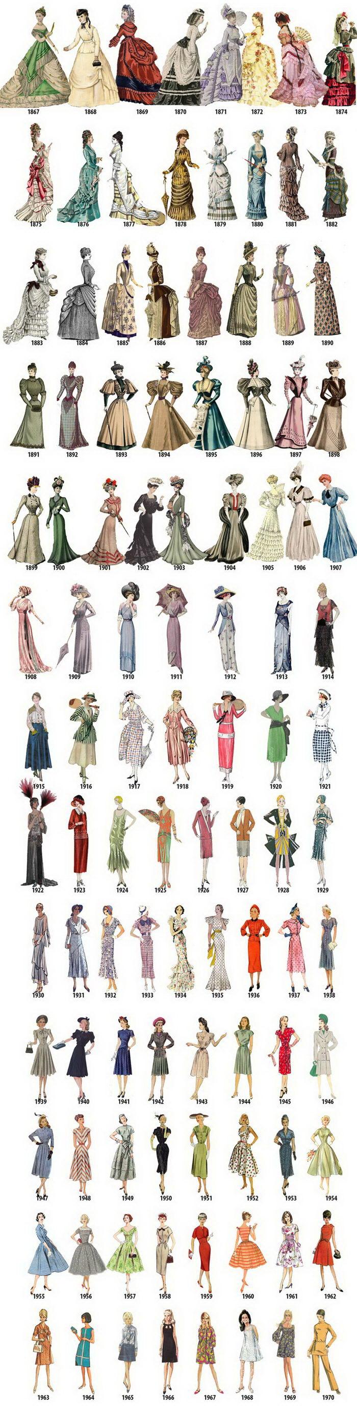 История моды в XVIII—XX веков в наглядных картинках