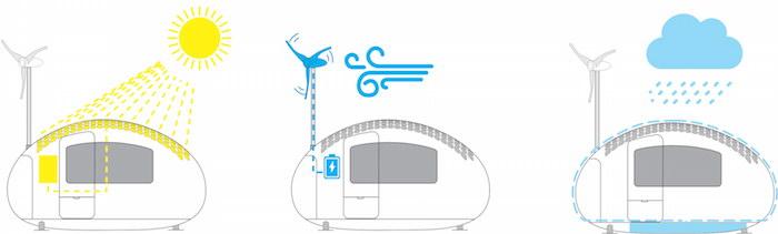 Капсулы для жизни: небольшие домики Ecocapsule