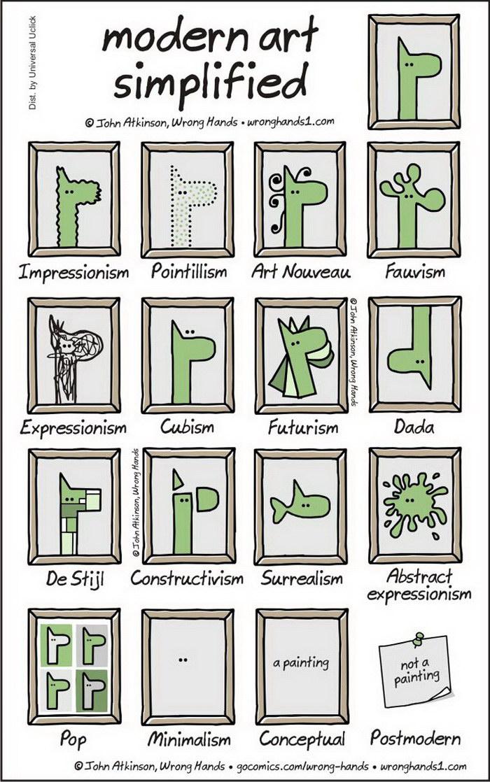 Все современное искусство в одной картинке: Modern Art Simplified
