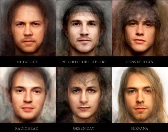 Усредненные портреты музыкальных групп