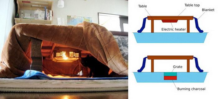 Идеальная кровать для зимних вечеров